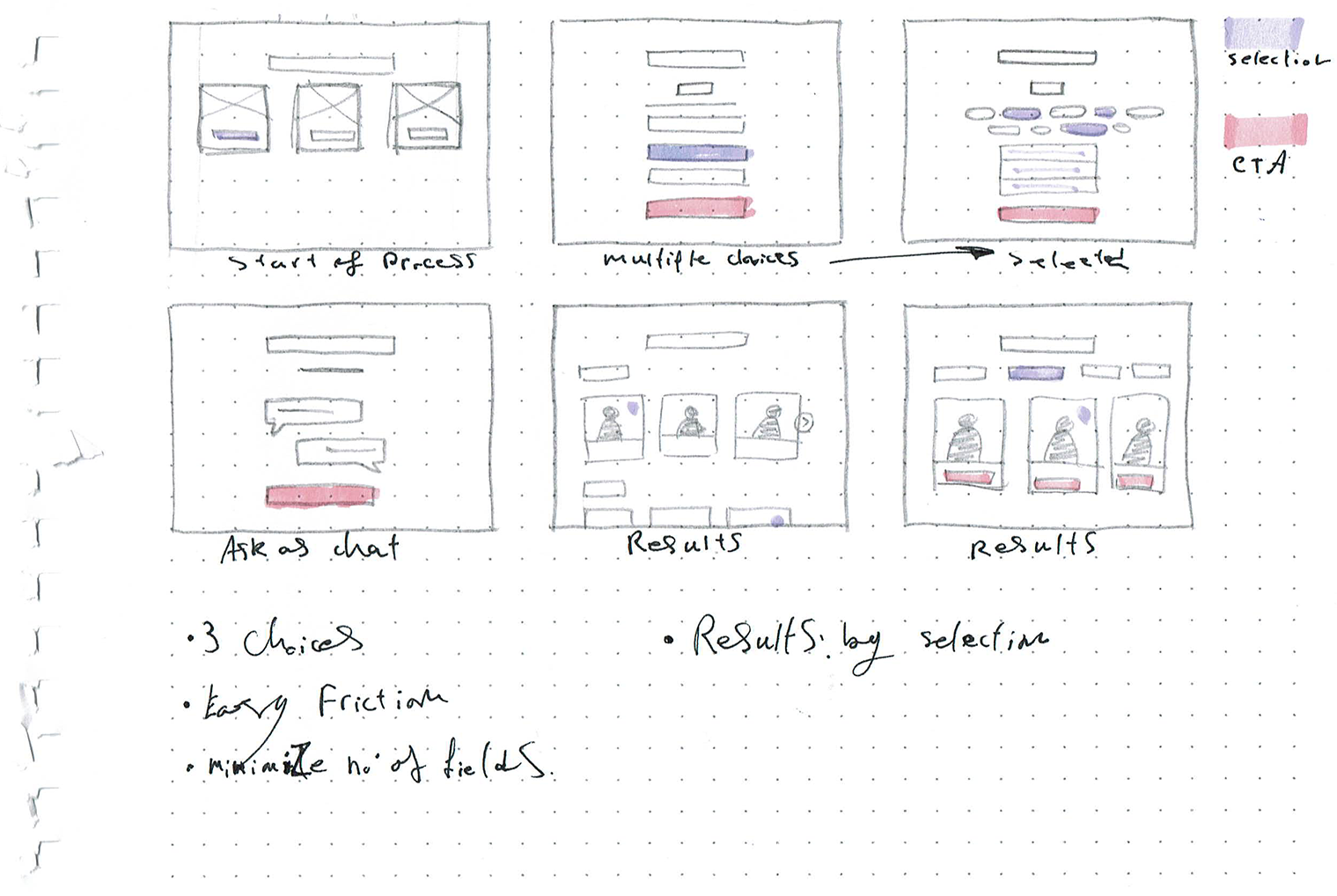 Watoobi: User Flow sketches